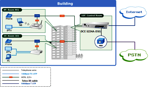 Data Connect The Right Connection ADSG Port ADSL DSLAM - Dsl pots splitter wiring diagram