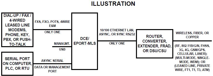 Diagram MLS